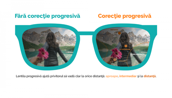 Lentile progresive Ital Lenti Evolution Foto Blublock - primul grad de subtiere (1.6)