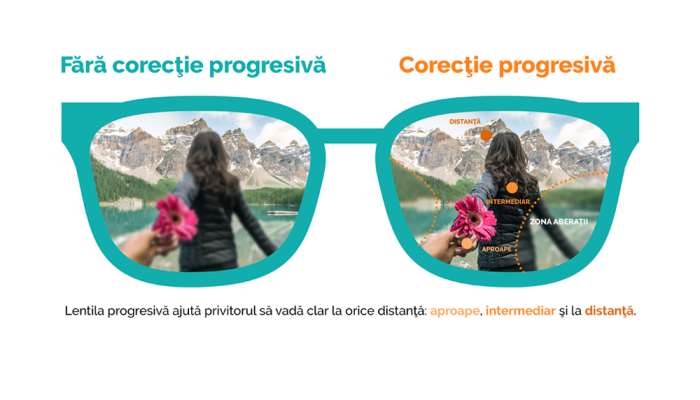 Lentile progresive Nikon Power Infinite HCC UV - grosime standard (1.5)