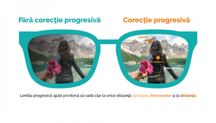 Lentile progresive Ital Lenti Twice Foto Iron - primul grad de subtiere (1.6)