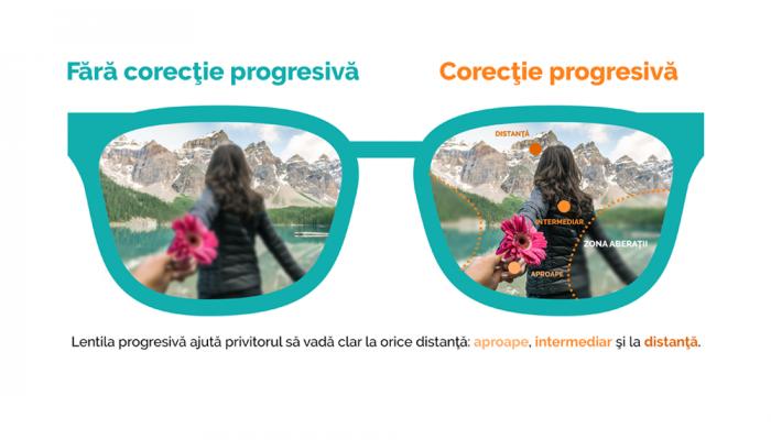 Lentile progresive Optiswiss be 4ty+ HD Optiplas O+ sau Optiplas Blue CX - primul grad de subtiere 1.6