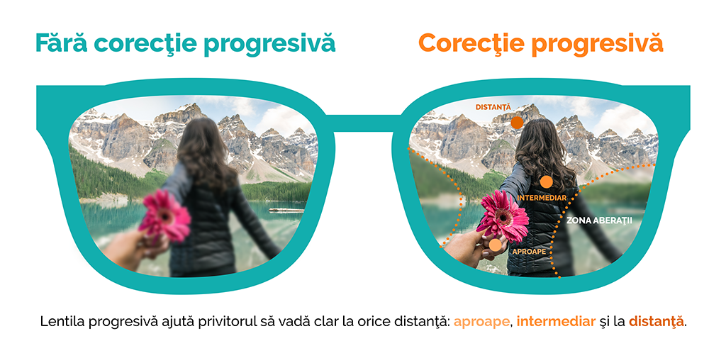 lentile progresive