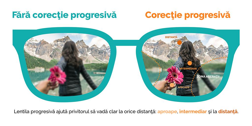 Ce sunt lentilele progresive?